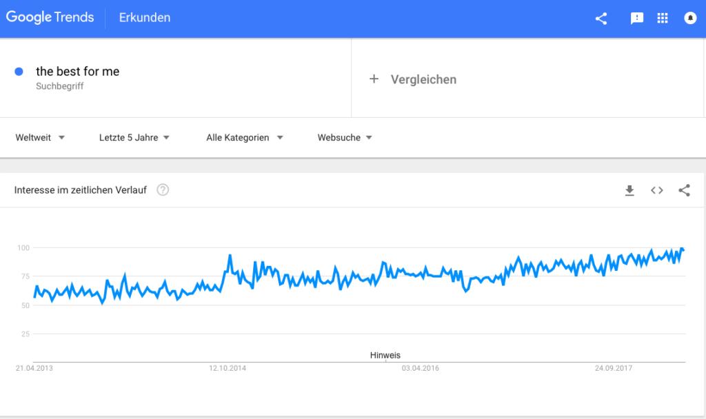 "Screenshot Google Trends ""best for me"""