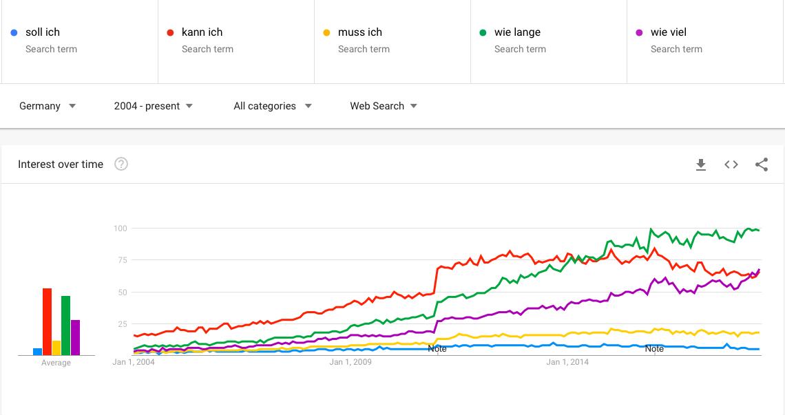 Dialogorientierte Suchen weisen im deutschen Sprachraum eine wachsende Tendenz auf, Screenshot Google Trends, Juni 2018
