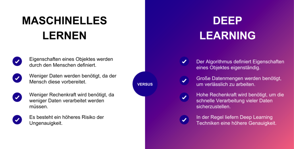 Deep Learning vs. Maschinelles Lernen