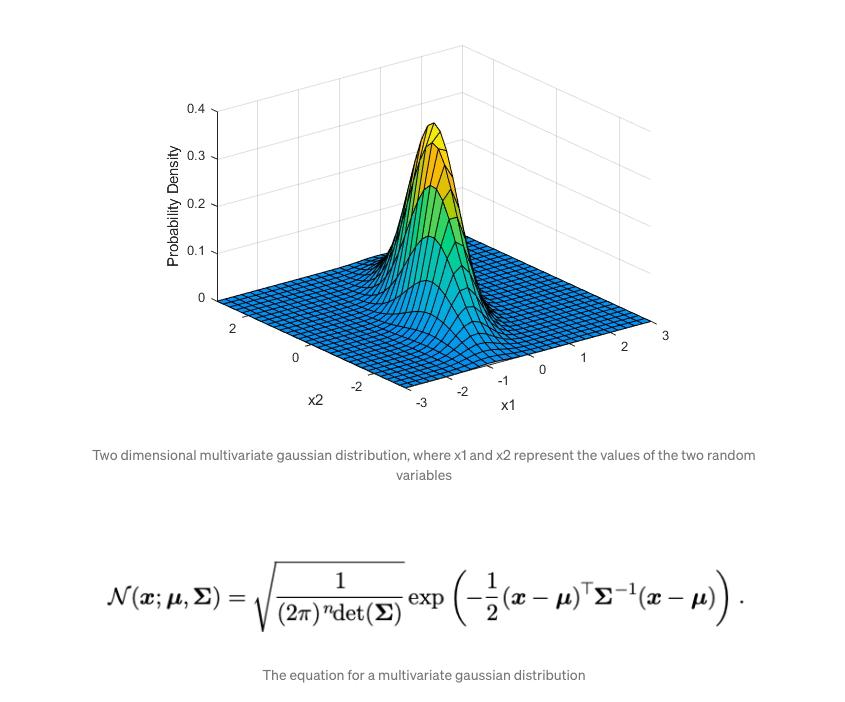 Gleichung für eine Gaußsche Verteilung (Normalverteilung), Quelle: Medium.com