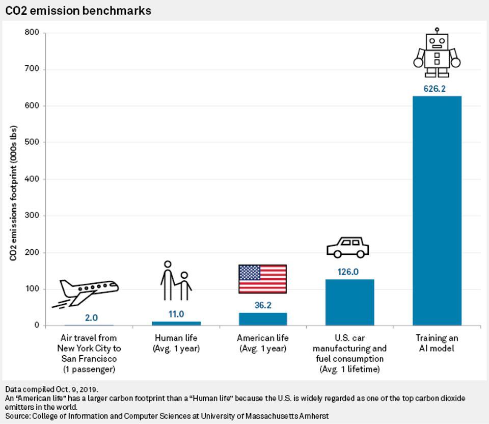CO2-Emissionen Vergleich