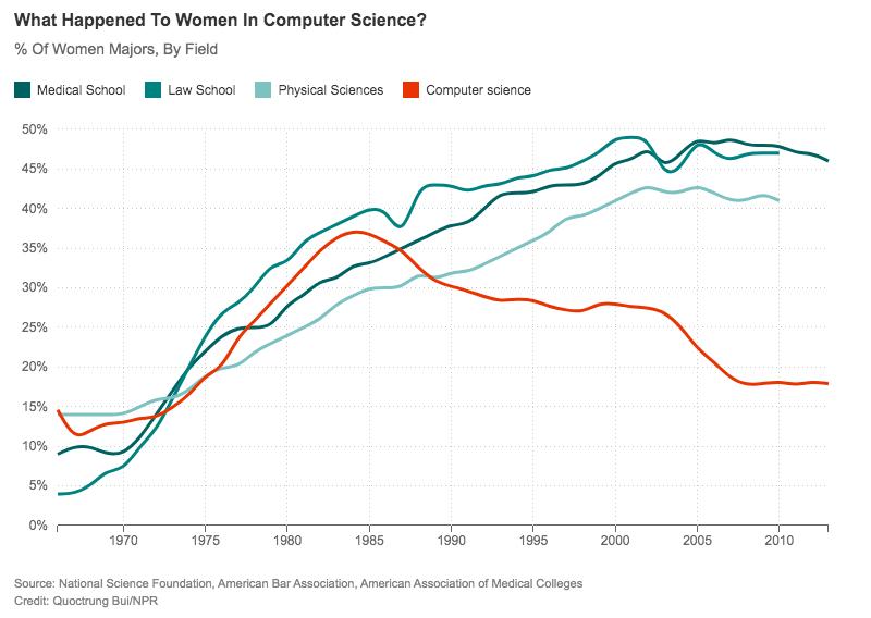 Als Frauen aufhörten zu Programmieren